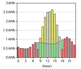 Solar Calculator: How much do solar panels cost? -by Mr. Electricity