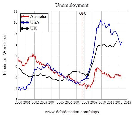 Unemployment in the Bear Market