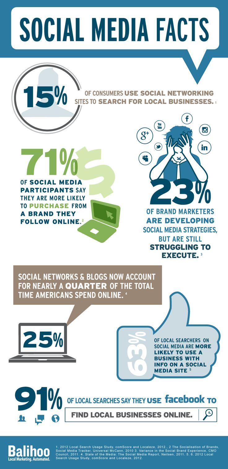 6 Amazing Social Media Statistics For Brands And Businesses #SEO #socialmedia #technology
