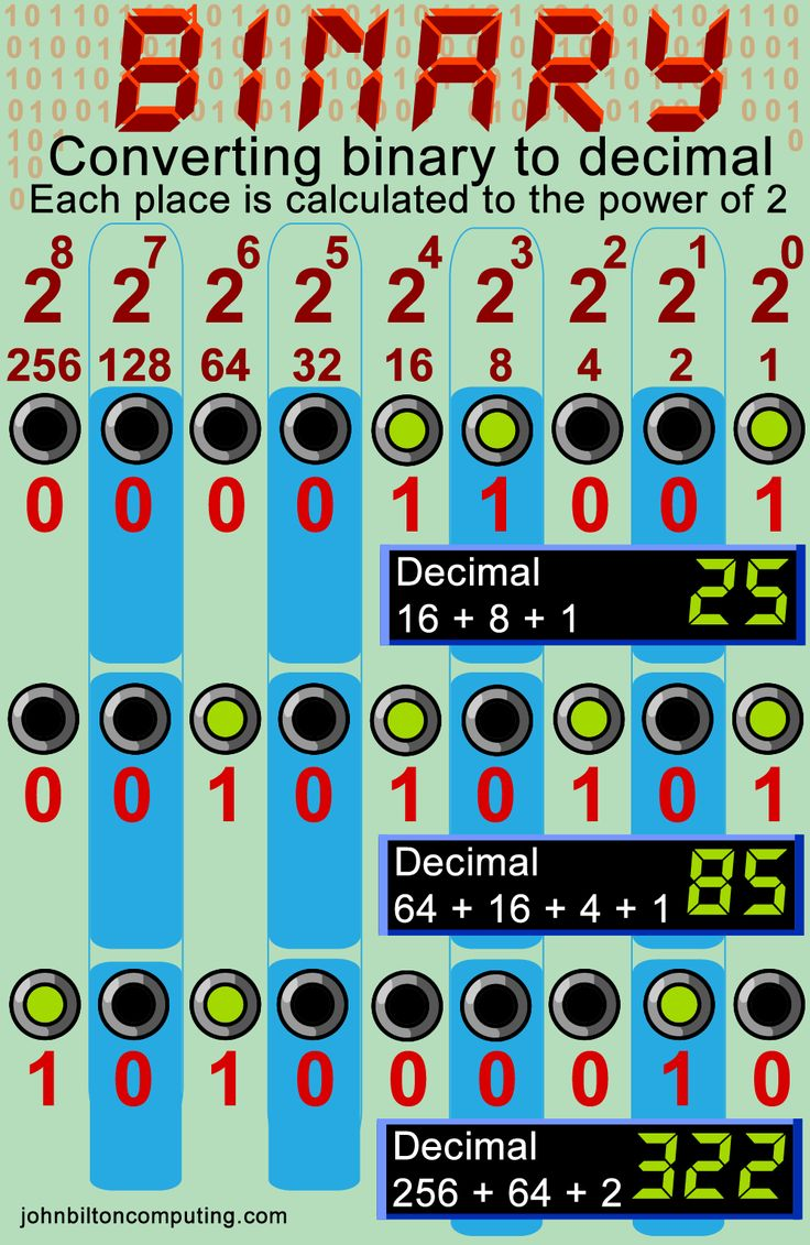 Binary numbers explained. How to convert binary into decimal.
