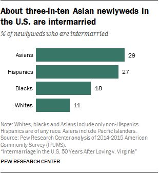 Intermarriage in the U.S. 50 Years After Loving v. Virginia | Pew Research Center
