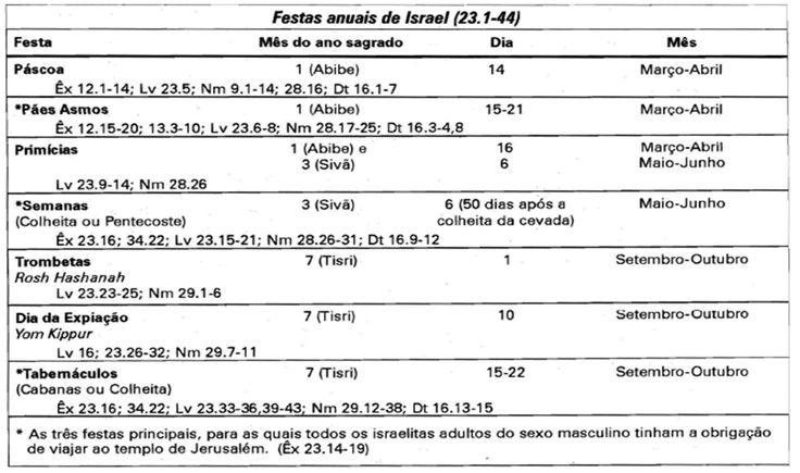 OS QUATRO GRANDES BLOCOS DE LEVÍTICO