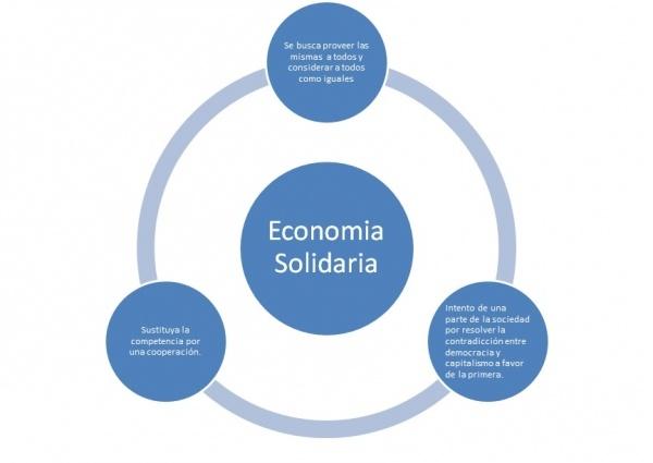 La economía solidaria, parte de la lucha ciudadana