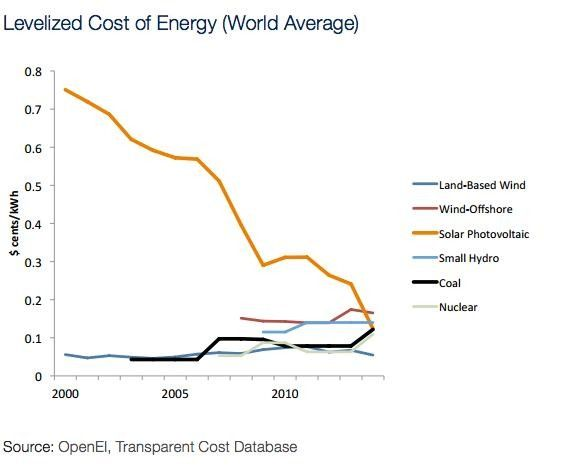 More than 30 countries have already reached grid parity—even without subsidies!
