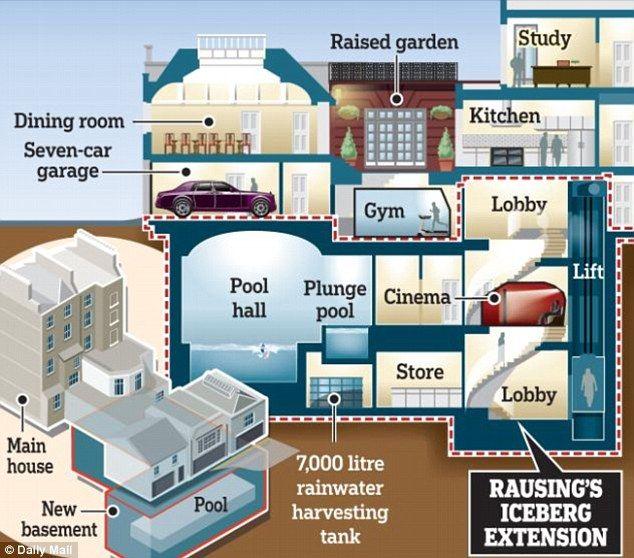 Mega Mansion Floor Plans: 8 Best Billionaires' Basements Images On Pinterest