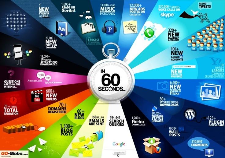 Social Media In 60 seconds.