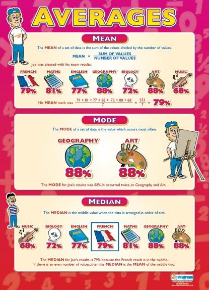 Averages | Maths Numeracy Educational School Posters