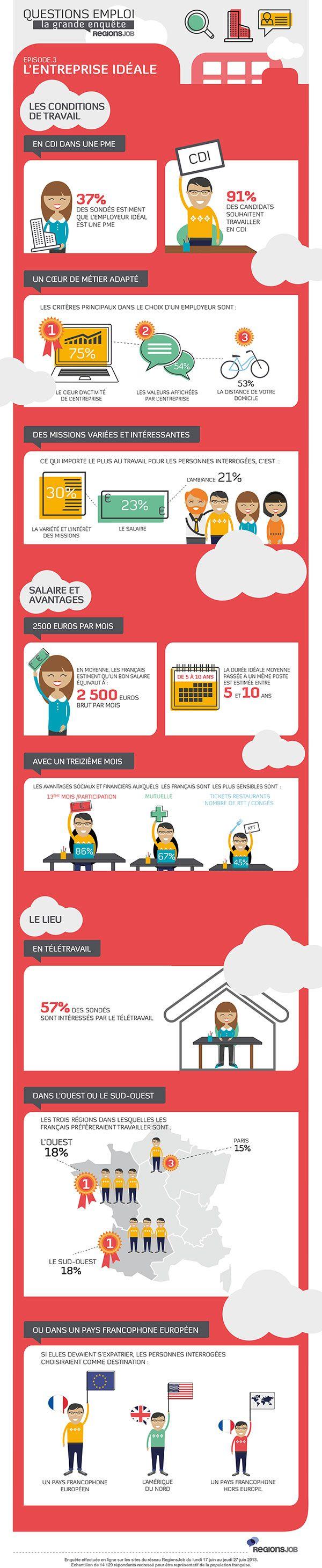 #Infographie : l'#entreprise idéale en #2013