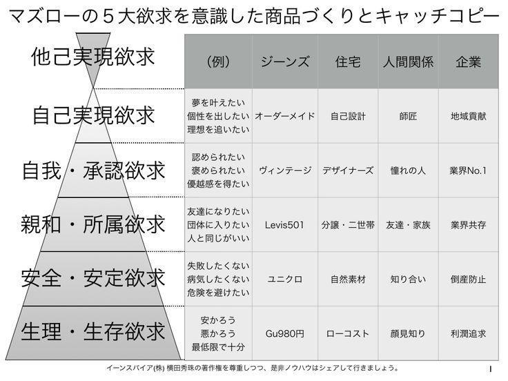 マズローの5大欲求を意識した商品づくりとキャッチコピー http://yokotashurin.com/etc/maslow-2.html