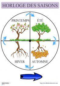 Horloge des saisons ( en 5 langues) L'horloge des saisons à afficher en classe, disponible en 5 langues.