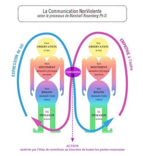 CNV Communication Non Violente selon Marshall Rosenberg Ph. D.