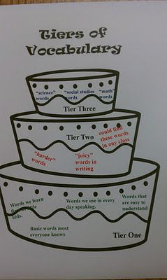 Great Vocabulary Activity.  Great idea for middle schoolers!