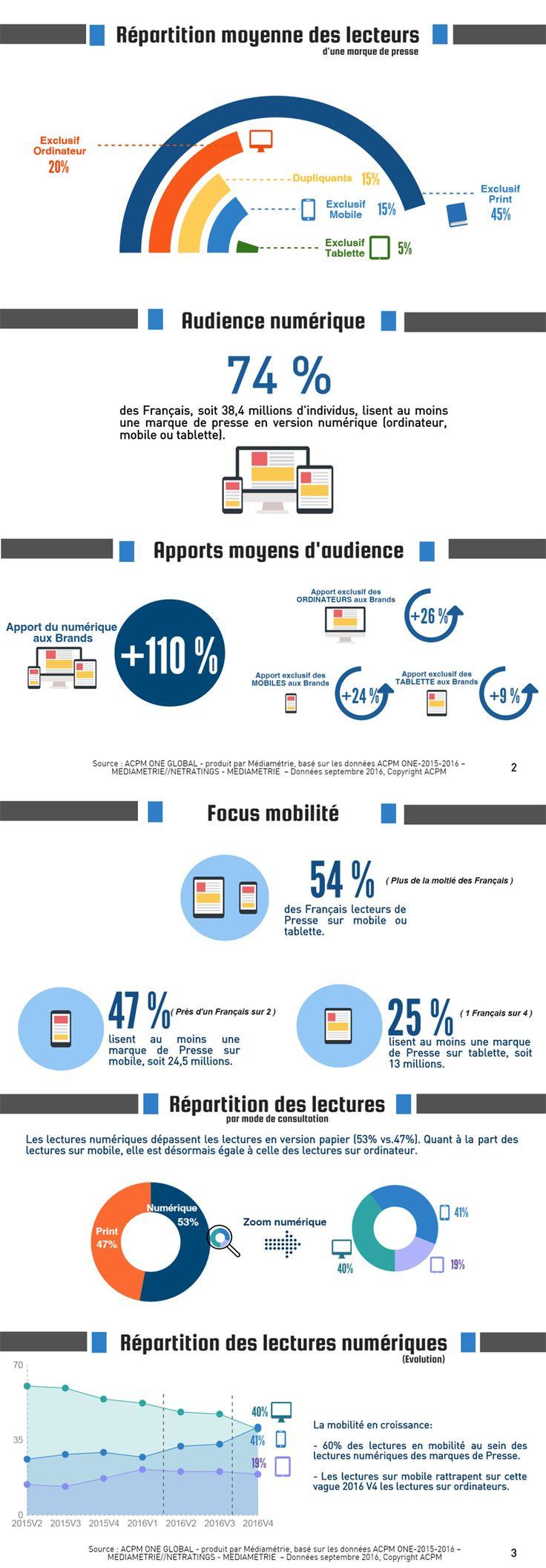 Infographie audience des marques de presse