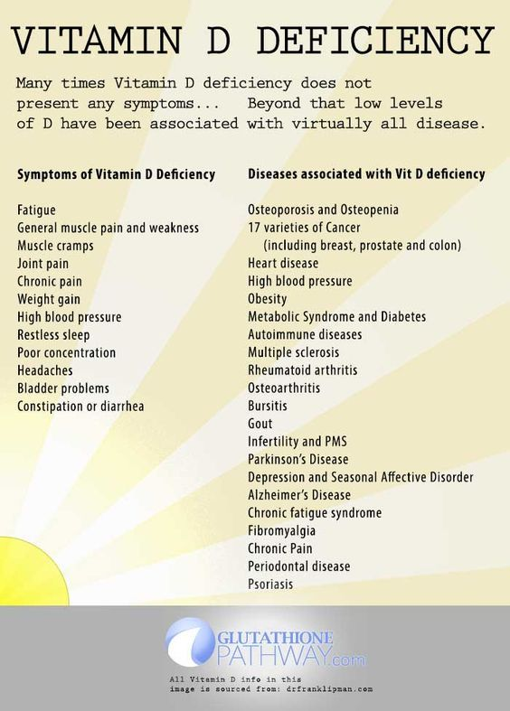 Vitamin D Deficiency can have no symptoms and severe consequences, as low Vitamin D levels are associated with health issues and disease.: