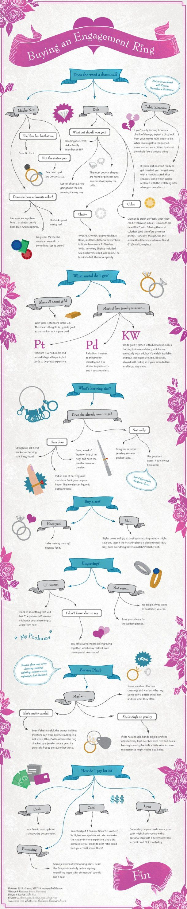 Buying an Engagement Ring [INFOGRAPHIC] #engagement #ring