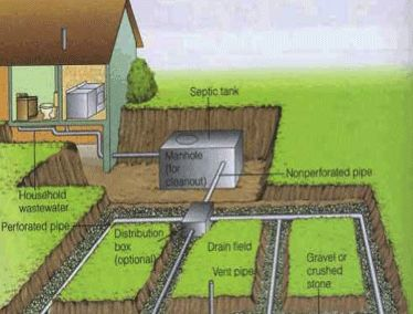 How a Septic System Works | Septic System Service Professional