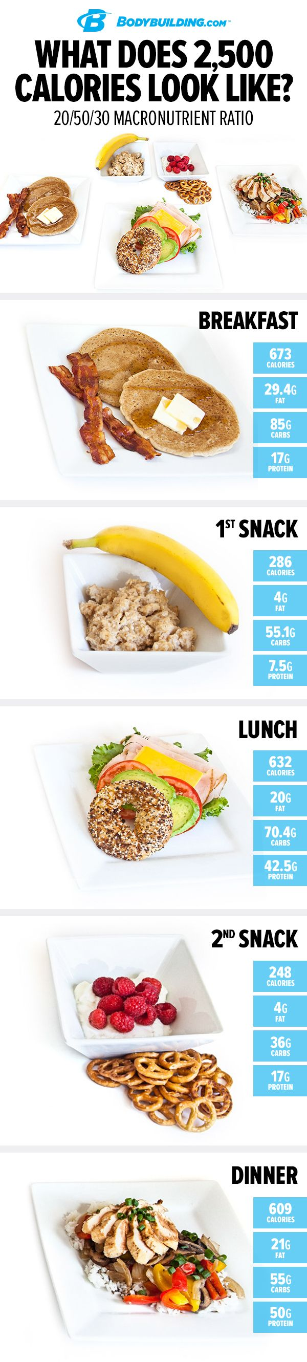 What Does 2,500 Calories Look Like? Use this handy visual guide to see a day&#39...
