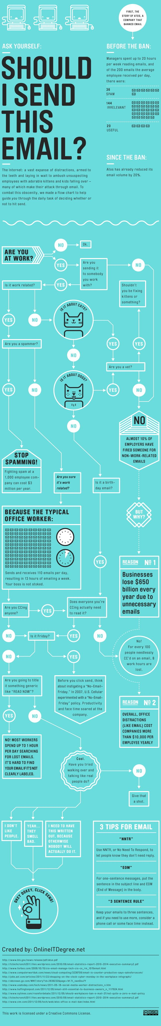 Think, Before You Email (A Decision Tree Infographic) » Copy / Paste by Peter Pappas