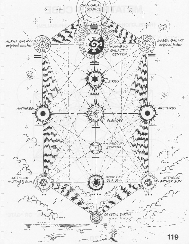 Pin by Koen Jacobs on Cosmic Mayan Manual Wizard's Oracle