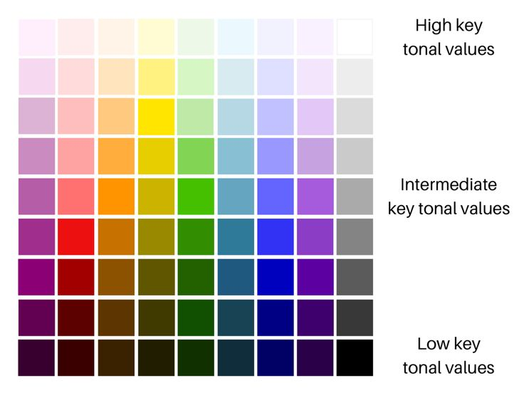 How to Analyze Data: 6 Useful Ways To Use Color In Graphs ...  |Dark Color Value