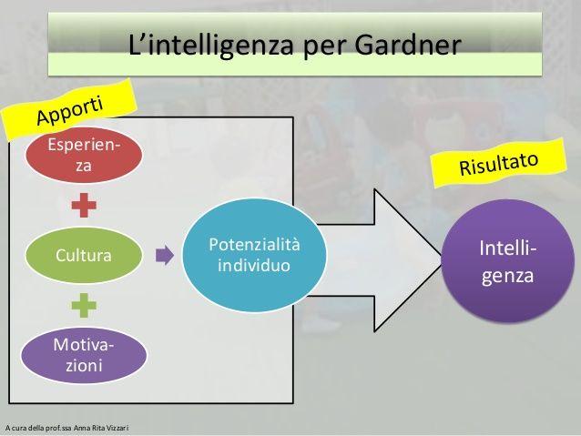 iimm-e-didattica-italiano-2-638.jpg (638×479)