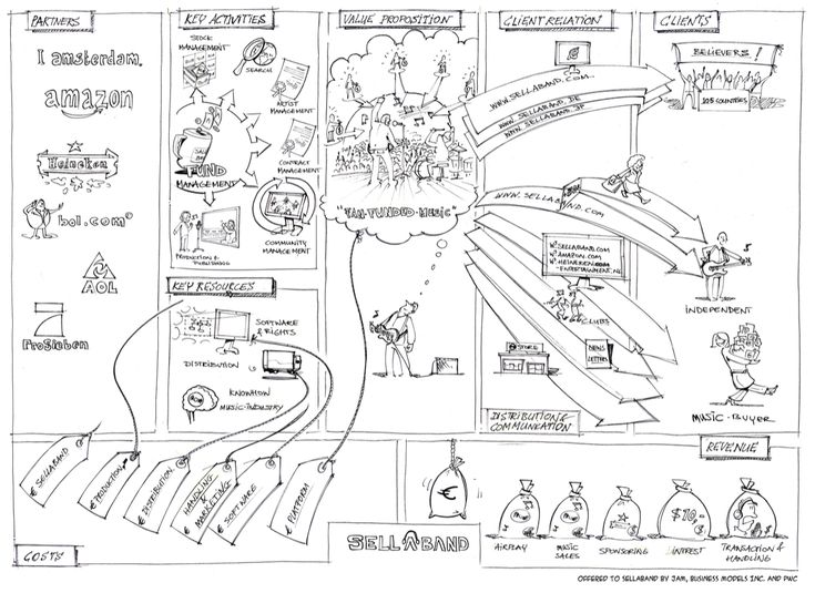 14 best business model canvas images on pinterest