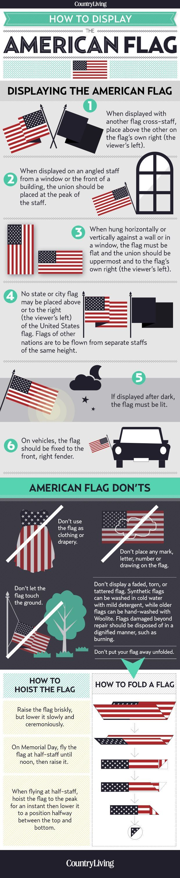 Displaying the Flag: Proper American Flag Etiquette   ~ The dos and don'ts of how to properly display the American flag.
