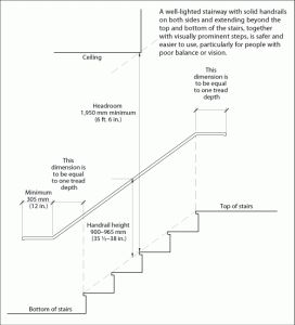 Stairs and Handrails for Residential Homes - Avoid the most common mistakes home owners make when constructing their own stairs.
