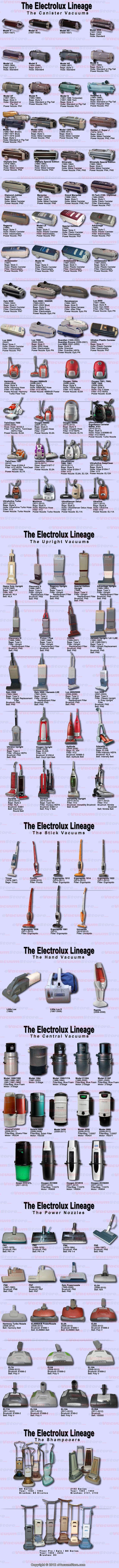 eVacuumStore Blog | History of All Electrolux Vacuum Cleaner Models