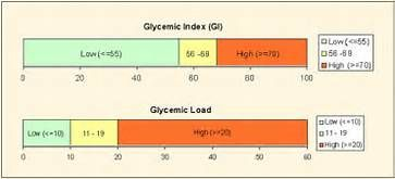 glycemic index - Saferbrowser Yahoo Image Search Results