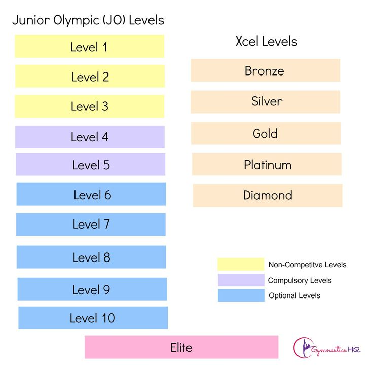 Overview of USA Gymnastics Gymnastic Levels--both the JO Program & the Xcel Program