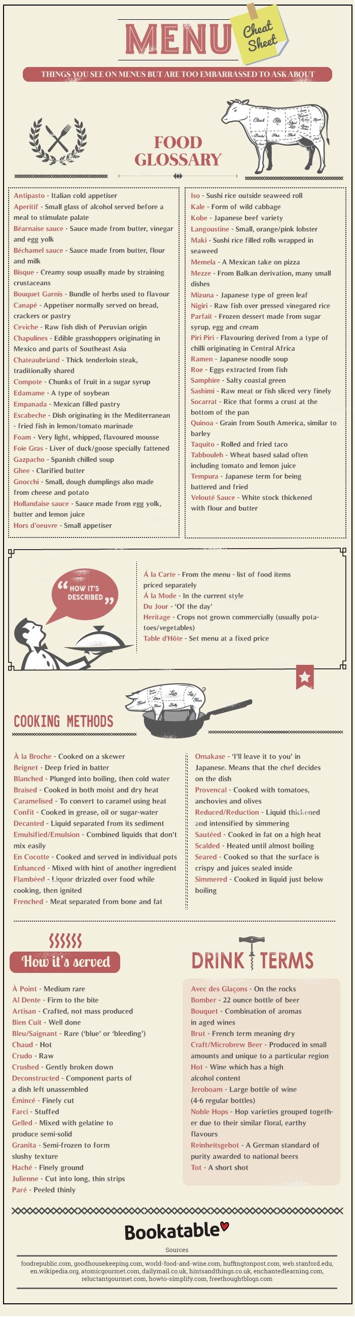 worksheet Basic Cooking Terms Worksheet 638 best cooking class ideas info images on pinterest food infographic the meanings of fancy terms in restaurant menus designtaxi com