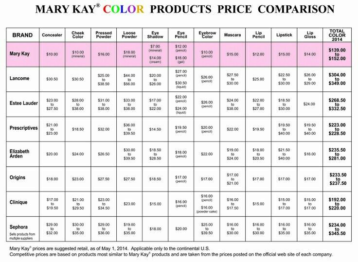 36 best hostess programs class fun images on pinterest mary kay mary kay color comparison chart updated to 2014 prices mk is still best value cant imagine what 2015 price increases will be fandeluxe Image collections