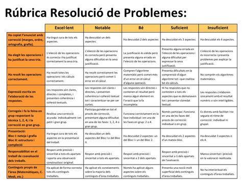 rubriques resolucio de problemes - Cerca amb Google