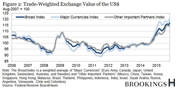 What did you do in the currency war, Daddy? | Brookings Institution