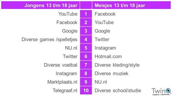 TwinQ-onderzoek (dec. 2014): top 10 websites van kinderen en jongeren in 2014