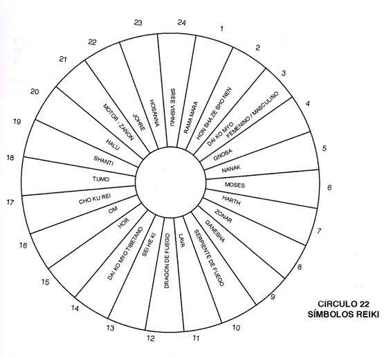 Dowsing and circles   dowsing and pendulum charts ...