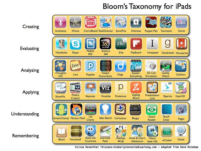 Bloom iPads Apps by langwitches, via Flickr