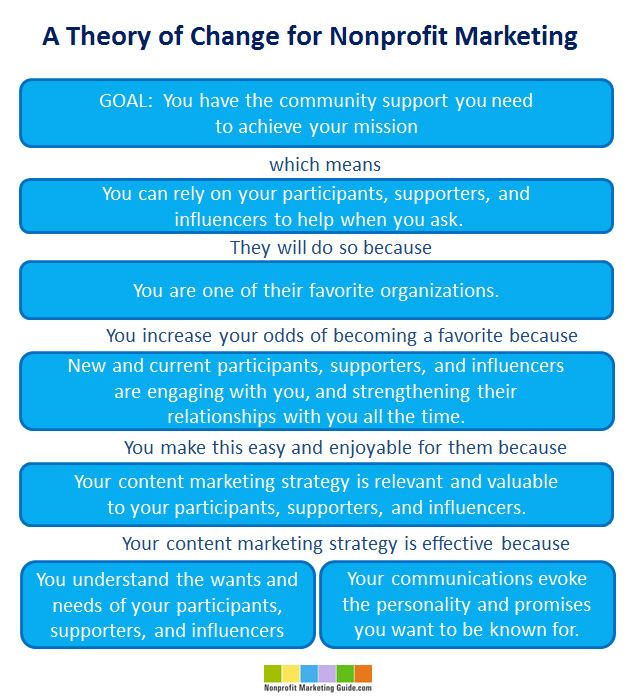 A Theory of Change for Nonprofit Marketing