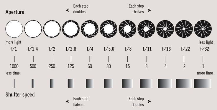Shutter speed values - Photo-tips   Trick & tips ...