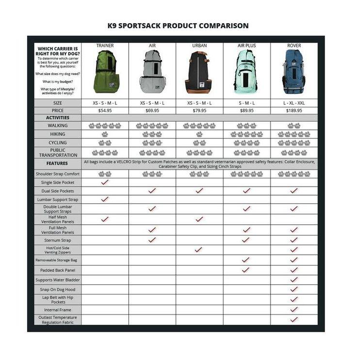 K9 Sport Sack® Trainer in 2020 Dog carrier, Dog backpack