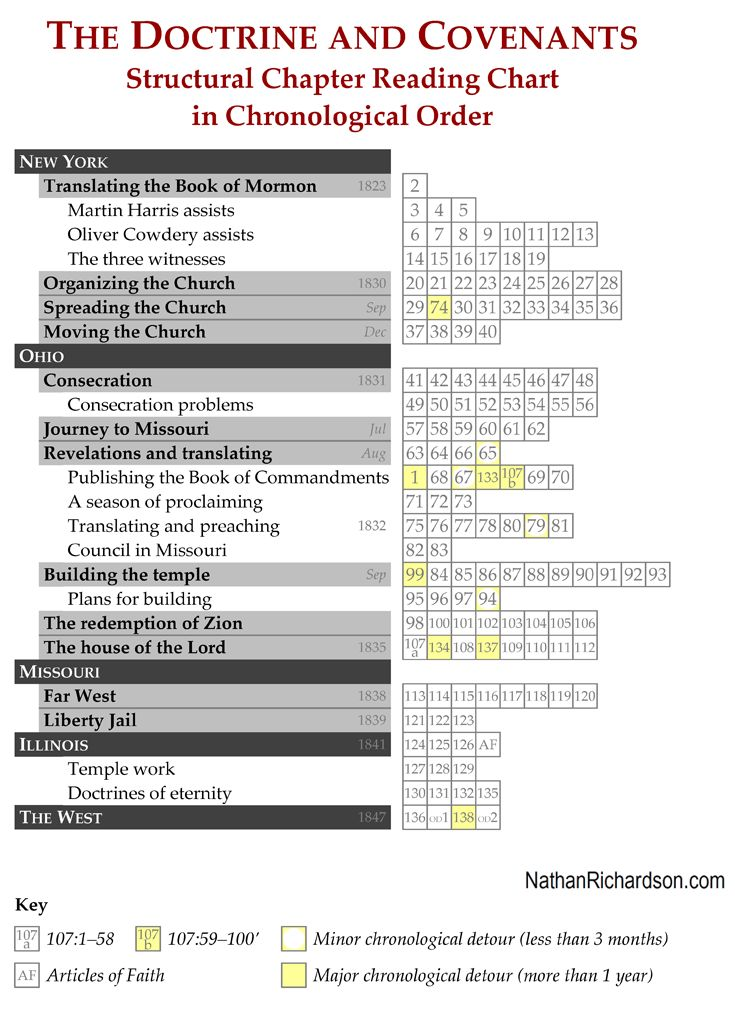 Doctrine and Covenants structural chapter reading chart.  There are two versions of this chart: one in numerical order (i.e., the same order the sections are printed in your bound copy of the scriptures) and the other in chronological order. The dates are based on the new 2013 edition of the Doctrine and Covenants, with a few possible exceptions based on the Church's Joseph Smith Papers project, including research by Robert Woodford and Steven Harper.