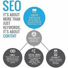 What Is SEO | - Financial Freedom
