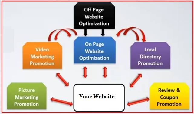 Improve your business website search engine optimization so your target customers can find you easily online and maximize your online presence to make more sales. Get expert help now: https://lnkd.in/eX2jT7a