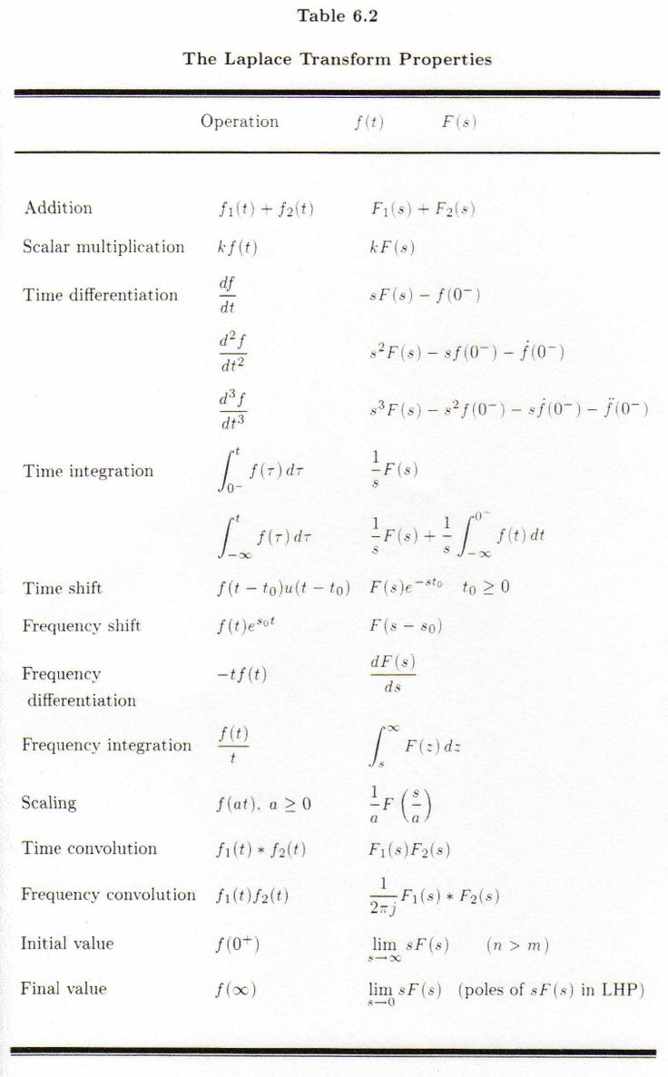 Properties of the Laplace Transform