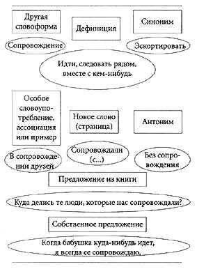 Пример заполненной учеником словарной карты. Развитие критического мышления через чтение и письмо