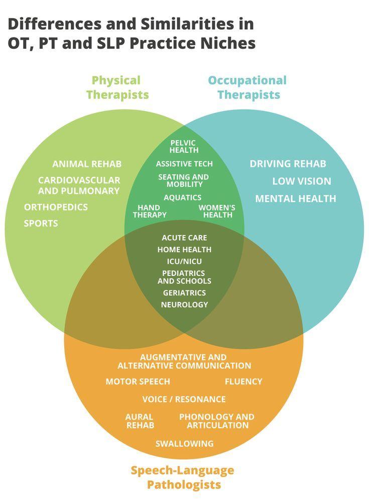 Ot Vs Pt Vs Slp Differences And Similarities Ot Potential Rehabilitation Therapy Slp Acute Care