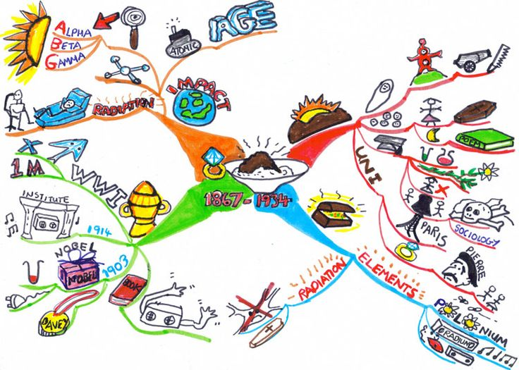 Best 25+ Example of mind map ideas on Pinterest I mind map, Mind - examples of