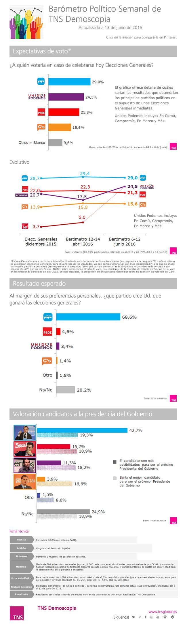 Barómetro Político Semanal 13 de junio de 2016