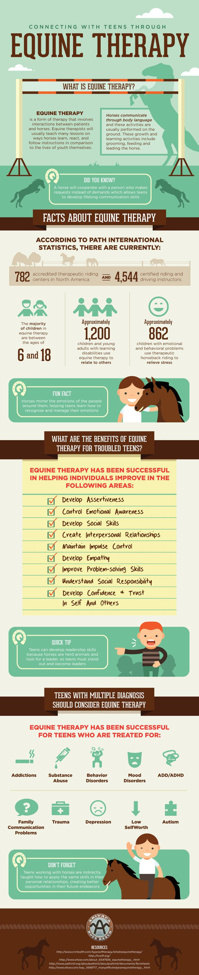 There is something special about the bond between man and horse that can help in many ways. Equine therapy provided at therapeutic boarding schools can help control your teen. Enjoy the infographic below that explains how to connect with teens through equine therapy.See more inside.: http://arivacaboysranch.com/
